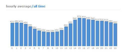 twitter-rush-hour