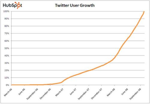 twitter_user_growth_q4-2008_hubspot