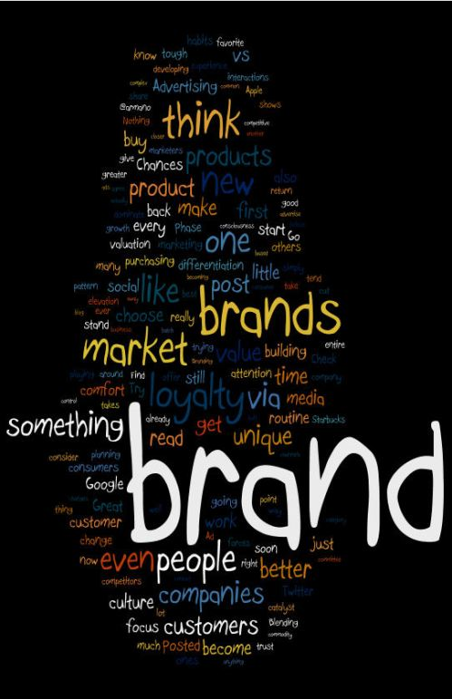 brandbuilder-word-cloud