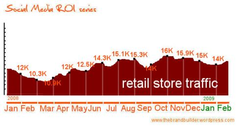 roi retail store traffic