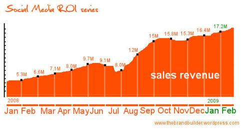 roi sales revenue