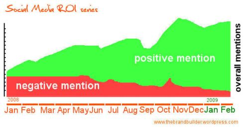roi social mention