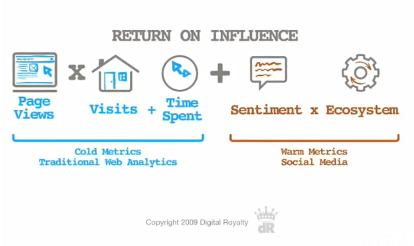 DigitalRoyaltymetrics