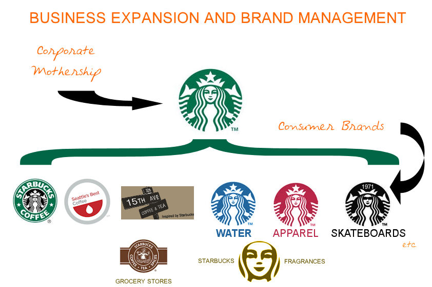 corporate governance of starbucks See the company profile for starbucks corp (sbuxmx) including business summary, industry/sector information, number of employees, business summary, corporate governance, key executives and their.