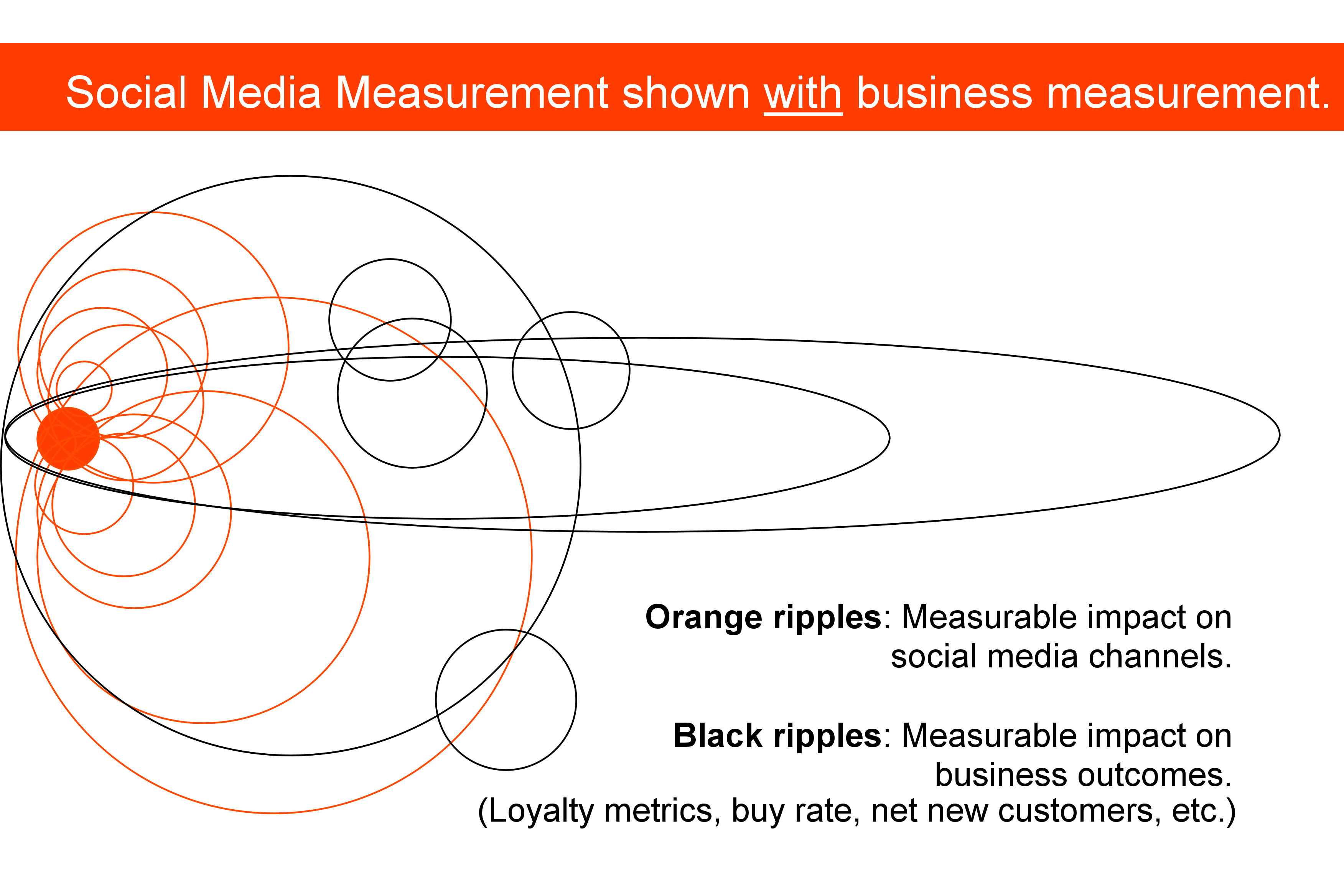 social media measurement process Figure 1 illustrates the main phases of the social media measurement process  the second phase in the social media process is definition .