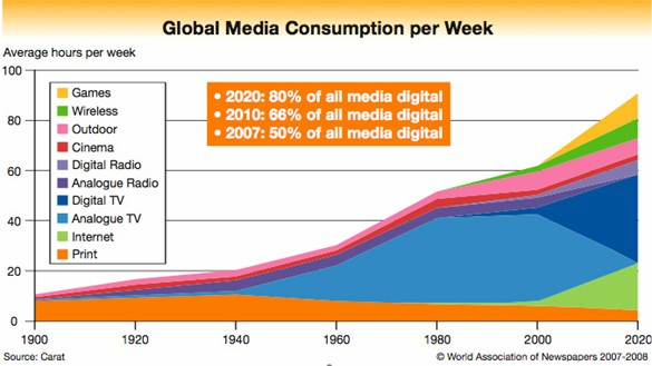 media consumption From this perspective, there are two research objectives: to know the media consumption guidelines of a population section in order to establish relationships between preferred television.